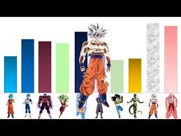 Dragon Ball Super Universe Survival Arc Power Levels