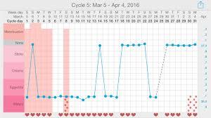 My Fertility Charts My Fertility Chart Babycenter