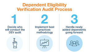 Consova Audit Dependent Process - Eligibility