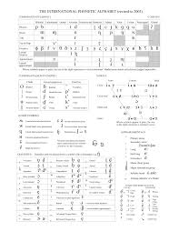 As the content on this page is very extensive, we recommend that you complete this. Full Ipa Chart International Phonetic Association