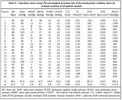 Assessment Of Inotropic And Vasodilating Effects Of