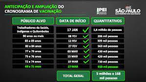 Vacina para quem tem 69 anos ou mais começa dia 27 de março - Jornal São  Paulo Zona Sul
