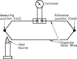 thermocouple operation