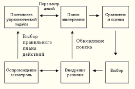 Процесс принятия управленческого решения курсовая работа  Рис 1 Процесс принятия управленческого решения