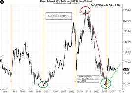 Gold And Mining Stocks Update Gold Stock Bull