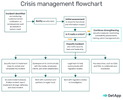 Incident Management Flow Chart How To Create A Cybersecurity Crisis Management Plan