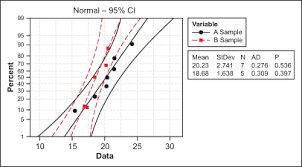 Making Sense Of The Two Sample T Test Isixsigma