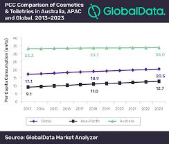 Procter And Gamble Organizational Chart 2016 Australian Cosmetics Toiletries Market Set To Be Worth