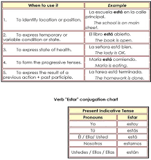 Verb To Be In Spanish