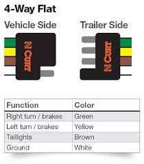 wiring diagram for 4 pin trailer connector complete wiring diagrams \u2022 4 pin round trailer plug wiring diagram at Round 4 Pin Trailer Wiring Diagram