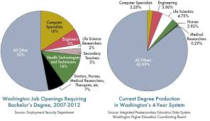 Pie Chart Of College Majors How Dare People Study Russian In College The Prosperity Blog