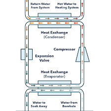 Geothermal Heat Exchanger Design How Much Does A Home Geothermal System Cost