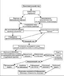 Этапы заполнения документации на всем протяжении работы от выбора  Этапы подготовки и защиты дипломной работы