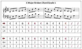 Compton Piano Studio Learn How To Play The C Major Broken