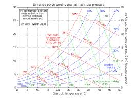 Evaporative Cooler Air Temperature Relative Humidity Chart Chapter 10b The Psychrometric Chart Updated 7 22 2014