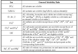 Aqueous Solubility Chart Solubility Rules And Exceptions Chart Www
