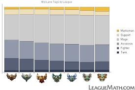 League Of Legends Mmr Chart Leaguemath Champion Types By Role And League