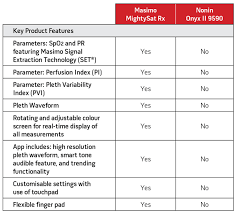 Perfusion Index Chart Mightysattm Rx Fingertip Pulse Oximeter Promed Technologies