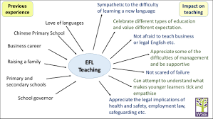 a few tips for mature entrants to the efl profession guest post  mind map showing helen s experience divided into previous experience love of languages chinese