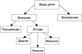 Курсовая работа на тему Развитие речи у младших школьников в  hello html m17087452 jpg