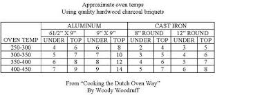 Dutch Oven Temp Chart Oven Temps With Charcoal Briquets Smoking Meat Forums
