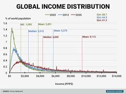 Inequality Chart Income Inequality Is Shrinking Fast Data Shows Business
