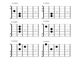 E Minor Chord Chart A Minor Chord Guitar