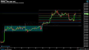 Bitmex Xbt Usd Chart Published On Coinigy Com On July 27th