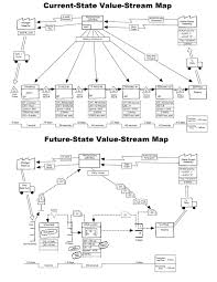 Value Stream Mapping Examples Value Stream Mapping For Manufacturing