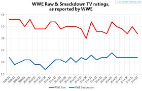 Tv Ratings Viewership Wwe Roh Tna Lucha Underground