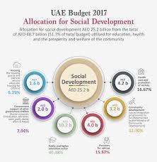 Department Of Finance Organisation Chart Uae Ministry Of Finance Federal Government Of Uae