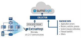 sumo logic sumo logic integration with extrahop sumo logic