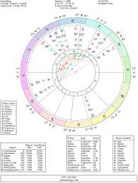What Does Mars Mean In Birth Chart Understanding The Free Natal Chart Report
