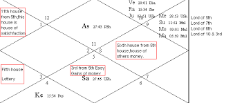 Lottery Winners Astrology Charts How Win A Lottery Learning Astrology