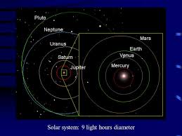 Closest Planet Found Outside Solar System U2013 Light Years  CNNcom Solar System In Light Years