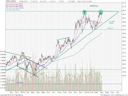 Dbs Bank Stock Price Chart Share Price Quote Technical