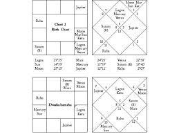 Rasi Chart In Telugu