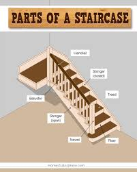 parts of a staircase ilrated chart
