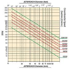 Speeds And Feeds Chart Nitto Kohki Feed Speeds For Annular Cutters