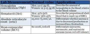 A Clinical Approach To Anemia Solve The Case Practice
