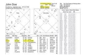 Calculate Vedic Birth Chart Free 52 Curious Vedic Astrology Chart Dates