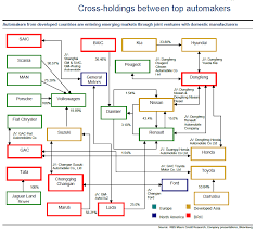 Car Company Ownership Chart