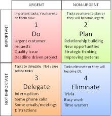 Urgent And Important Chart Technology Network Urgent Vs Important Tasks
