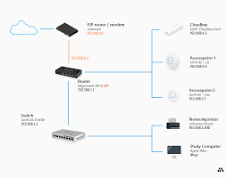 Howto Setup A Home Network A Step By Step Guide