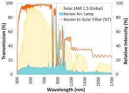 Xenon Arc Lamp Spectrum Car Essay