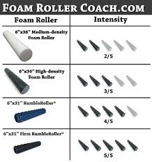 Why Use A Foam Roller Body In Fushion