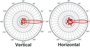 What Is A High Gain Wifi Antenna