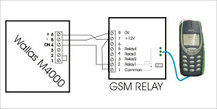 gsm remote control any probyte gsm relay or probyte gsm alarm product is suitable for you pk 12 has nokia 6xxx connection ready see a connection diagram for wallas m4000 and