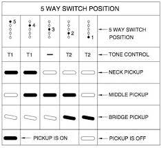 jimmie vaughan strat wiring diagram jimmie image jimmy vaughan wiring questions fender stratocaster guitar forum on jimmie vaughan strat wiring diagram