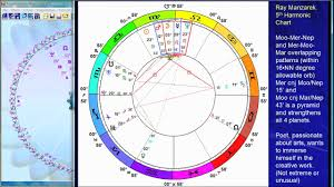 Astrology Birth Chart Of Jim Morrison
